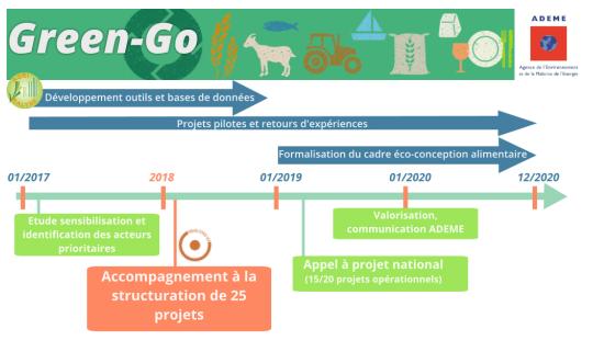 Programme Green go
